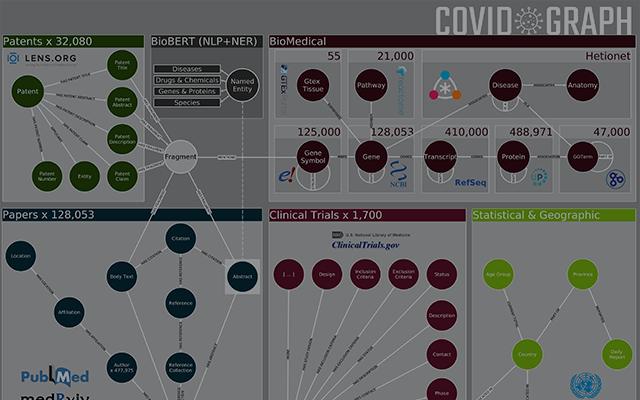CovidGraph