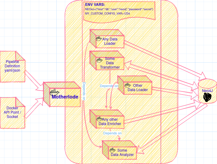 How to create a heterogeneous Neo4j data loading pipeline framework (fast)